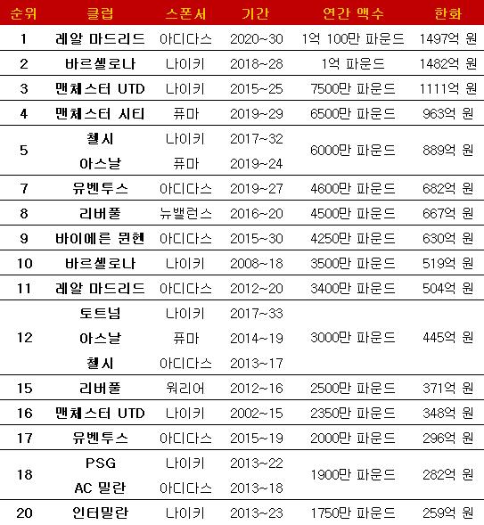 유니폼 스폰서십 계약 역대 TOP 20. ⓒ 데일리안 스포츠