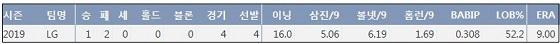 LG 윌슨 2019시즌 8월 주요 기록. ⓒ 케이비리포트