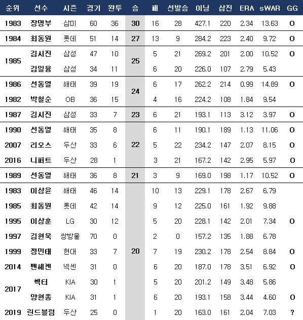 한 시즌 20승 투수. ⓒ 데일리안 스포츠