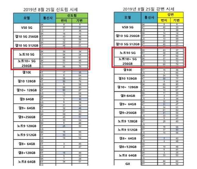 지난 25일 온라인 규대전화 커뮤니티에 유포된 휴대전화 단가 표.ⓒ데일리안 김은경 기자