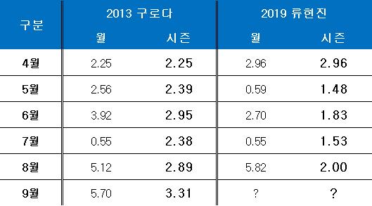 2013년 구로다와 올 시즌 류현진의 월별 성적. ⓒ 데일리안 스포츠