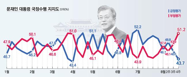 데일리안이 여론조사 전문기관 알앤써치에 의뢰해 실시한 8월 넷째주 정례조사에 따르면 문재인 대통령의 국정지지율은 지난주보다 2.4%포인트 하락한 43.7%로 나타났다.ⓒ알앤써치