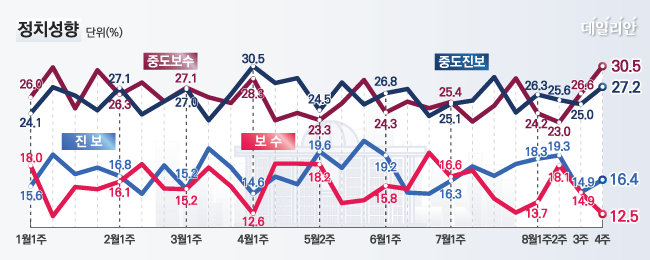 데일리안이 여론조사 전문기관 알앤써치에 의뢰해 실시한 8월 넷째주 정례조사에 따르면 자신의 정치성향을 중도보수라고 응답한 비율이 30.5%로 가장 높게 나타났다. ⓒ알앤써치