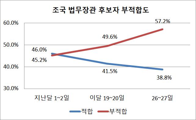 지난달부터 세 차례에 걸친 같은 질문에서 조 후보자가 부적합하다는 여론은 계속해서 상승한 반면 적합하다는 여론은 하락한 것으로 나타났다. ⓒ데일리안