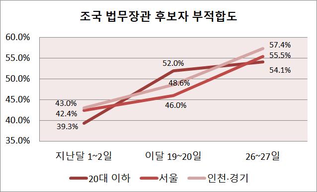 """20대 이하 응답층에서 """"부적합하다""""는 응답은 39.3%에서 52.0%를 거쳐 54.1%로 꾸준히 높아졌다. 내년 총선 최대 승부처인 서울과 수도권에서도 조 후보자 부적합 여론이 점차 올라가는 것으로 나타났다. ⓒ데일리안"""