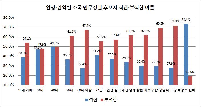 """전국적으로 부적합 여론이 가장 높은 권역은 대구·경북(71.8%)이었으며, 조 후보자의 연고지인 부산·울산·경남이 69.2%로 그 뒤를 따랐다. 광주·전남북에서는 """"적합하다""""는 응답이 73.4%로 급등했다. ⓒ데일리안"""