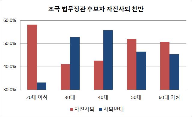 20대 이하(만 19세 포함) 응답층에서 조 후보자가 자진사퇴해야 한다는 응답은 58.2%에 달해, 보수 성향이 짙은 60대 이상(50.6%)이나 50대(52.0%)보다도 훌쩍 높았다. 20대에서는 자진사퇴(58.2%)가 반대 의견(33.1%)을 25.1%p의 격차로 압도하는 것으로 나타났다. ⓒ데일리안