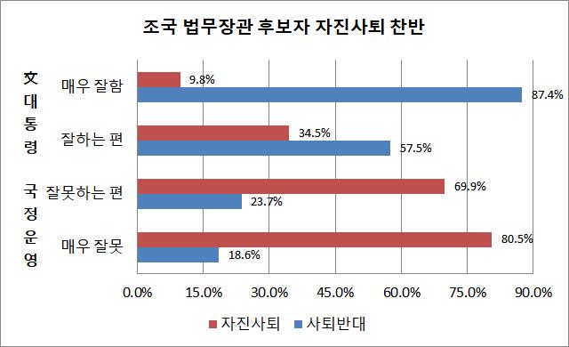 문재인 대통령이 국정운영을 매우 잘못하고 있다는 응답층(전체의 34.8%)에서는 조 후보자가 자진사퇴해야 한다는 응답률이 80.5%에 달했다. 반면 국정운영을 매우 잘하고 있다는 응답층(전체의 29.2%)에서는 조 후보자 사퇴 반대가 87.4%에 달해 결집 현상이 뚜렷한 것으로 나타났다. ⓒ데일리안