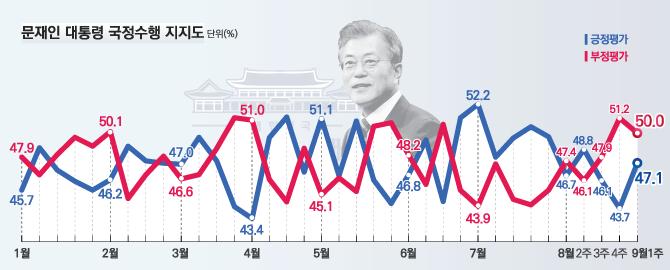 데일리안이 여론조사 전문기관 알앤써치에 의뢰해 실시한 9월 첫째주 정례조사에 따르면 문재인 대통령의 국정지지율은 지난주보다 3.4%포인트 상승한 47.1%로 나타났다.ⓒ알앤써치