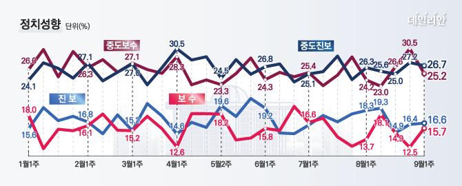 데일리안이 여론조사 전문기관 알앤써치에 의뢰해 실시한 9월 첫째주 정례조사에 따르면 자신의 정치성향이 보수라고 응답한 비율은 15.7%로 전주보다 3.2%p 높게 나타났다.ⓒ데일리안