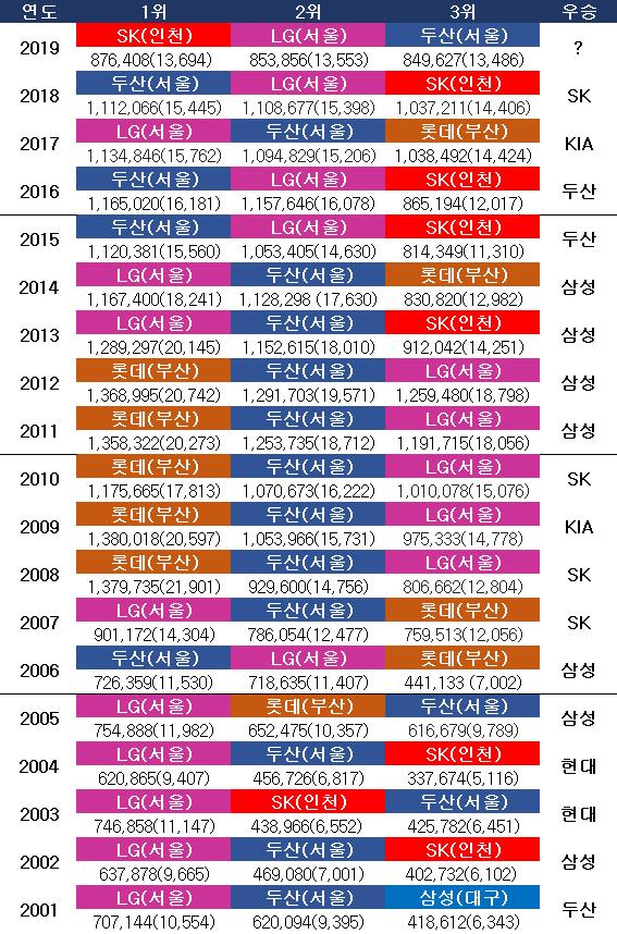 KBO리그 시즌별 관중 동원 TOP3. ⓒ 데일리안 스포츠