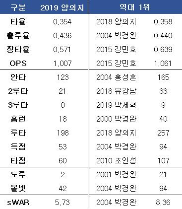 양의지 올 시즌 기록 및 포수 각 부문 최고 기록. ⓒ 데일리안 스포츠