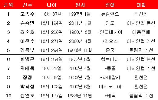 축구대표팀 최연소 득점 순위(*는 데뷔전). ⓒ 데일리안 스포츠