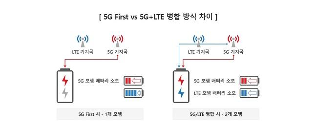 5G와 5G+LTE 병합방식 차이.ⓒKT