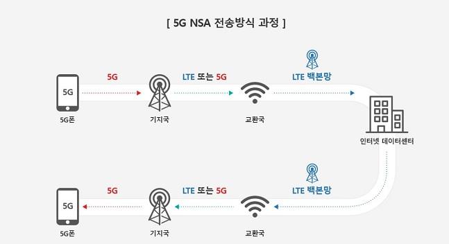 5G NSA 전송방식 과정.ⓒKT