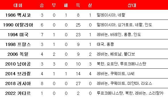한국 축구대표팀 역대 2차 예선 전적. ⓒ 데일리안 스포츠