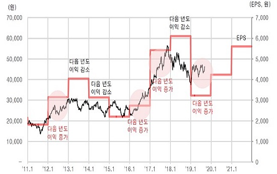 삼성전자 주가 방향성은 내년 이익의 방향성에 따라 결정되는 확률이 높다는 분석이다. ⓒ유진투자증권