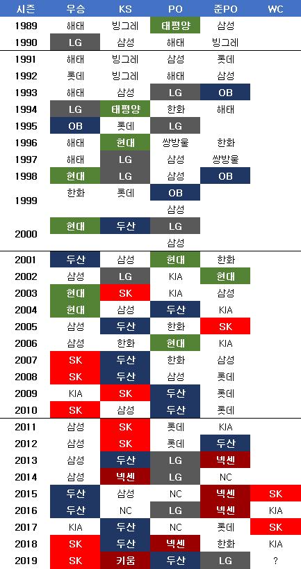 1989년 준PO 도입 후 수도권 팀들의 진출. ⓒ 데일리안 스포츠