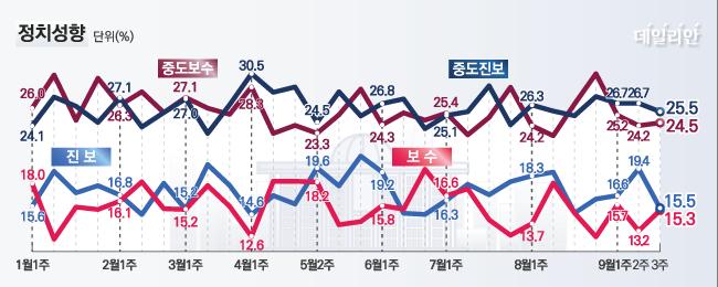 데일리안이 여론조사 전문기관 알앤써치에 의뢰해 실시한 9월 셋째주 정례조사에 따르면 자신의 정치성향이 진보라고 응답한 비율은 15.5%로 지난주 조사보다 3.9%p 하락했다. ⓒ데일리안