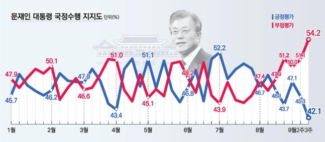 데일리안이 여론조사 전문기관 알앤써치에 의뢰해 실시한 9월 셋째주 정례조사에 따르면 문재인 대통령의 국정지지율은 지난주보다 3.2%포인트 하락한 42.1%로 최저치를 기록했다.ⓒ알앤써치