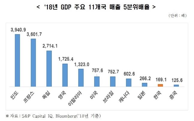 2018년 국내총생산(GDP) 주요 11개국 매출 5분위 배율.ⓒ한국경제연구원