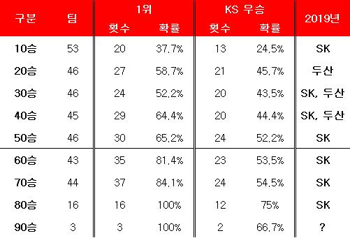 승수별 정규 시즌 및 한국시리즈 우승 확률. ⓒ 데일리안 스포츠