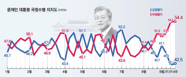 데일리안이 여론조사 전문기관 알앤써치에 의뢰해 실시한 9월 넷째주 정례조사에 따르면 문재인 대통령의 국정지지율은 지난주보다 0.4%포인트 상승한 42.5%로 나타났다.ⓒ알앤써치