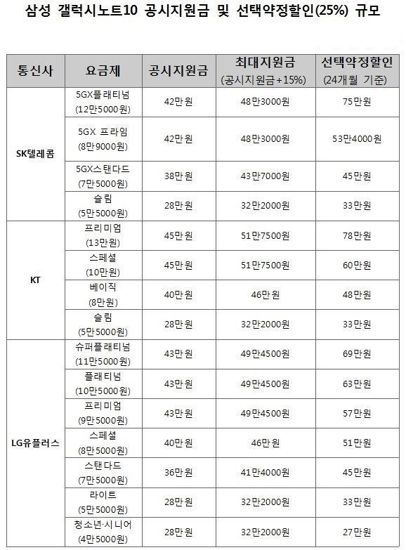 삼성전자 '갤럭시노트10' 공시지원금 및 선택약정할인 표.ⓒ데일리안