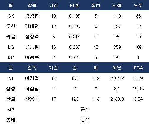 KBO리그 사령탑들의 현역 시절 기록. ⓒ 데일리안 스포츠