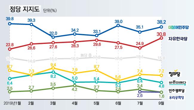 자유한국당 지지율이 지난 7월 대비 5.9%p 오른 30.8%로 조사됐다. 더불어민주당 지지율도 지난 7월 대비 3.1%p 오른 38.2%로 나타났다. ⓒ데일리안