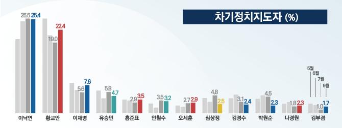 차기 정치지도자 적합도 조사에서 이낙연 총리는 25.4%, 황교안 대표는 22.4%로 오차범위 내에서 양강 구도를 형성했다. 여야 주요 정치인들이 그 뒤를 따르며 중위권 그룹을 형성했다. ⓒ데일리안