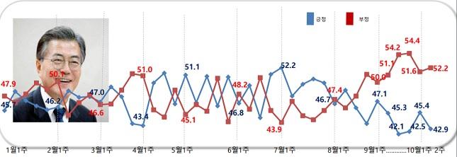 데일리안이 여론조사 전문기관 알앤써치에 의뢰해 실시한 10월 둘째주 정례조사에 따르면 문재인 대통령의 국정지지율은 지난주보다 2.5%포인트 하락한 42.9%로 나타났다.ⓒ알앤써치