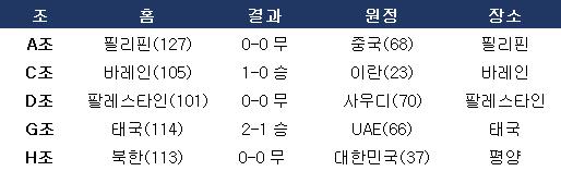 아시아 지역 2차 예선 주요 이변. ⓒ 데일리안 스포츠