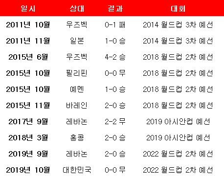 2011년 10월 우즈베키스탄전 이후 북한 홈 성적. ⓒ 데일리안 스포츠