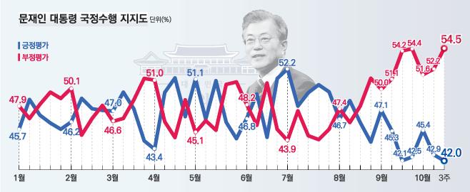 데일리안이 여론조사 전문기관 알앤써치에 의뢰해 실시한 10월 셋째주 정례조사에 따르면 문재인 대통령의 국정지지율은 지난주보다 0.9%포인트 하락한 42.0%로 나타났다.ⓒ알앤써치