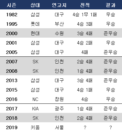 두산 한국시리즈 전적. ⓒ 데일리안 스포츠
