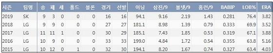 SK 소사 최근 5시즌 주요 기록 (출처: 야구기록실 KBReport.com)
