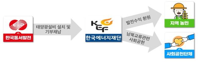 한국동서발전의 통일 영농형 태양광 시범사업 구조도.ⓒ한국동서발전