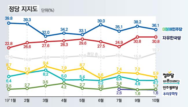 데일리안이 여론조사 전문기관 알앤써치에 의뢰해 실시한 10월 다섯째주 정례조사에 따르면, 더불어민주당과 자유한국당의 지지율은 각각 36.1%, 30.8%를 기록했다. ⓒ알앤써치