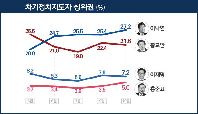 데일리안이 알앤써치에 의뢰해 차기 정치지도자 적합도를 설문한 결과, 이낙연 총리가 27.2%, 황교안 대표는 21.6%, 이재명 경기도지사는 7.2%, 홍준표 한국당 전 대표는 5.0%의 지지율을 기록했다. ⓒ데일리안