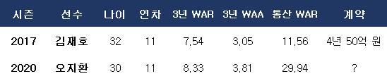 오지환과 김재호의 성적 비교. ⓒ 데일리안 스포츠