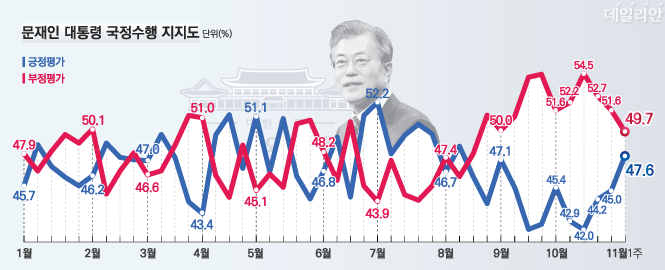 데일리안이 여론조사 전문기관 알앤써치에 의뢰해 실시한 11월 첫째주 정례조사에 따르면 문재인 대통령의 국정지지율은 지난주 보다 2.6%포인트 오른 47.6%로 나타났다.ⓒ알앤써치
