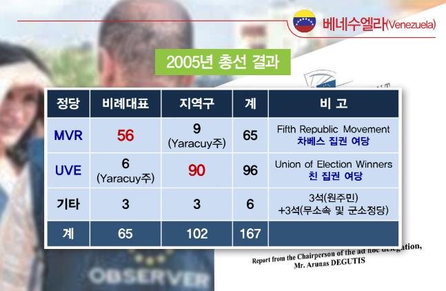 2005년 총선에서 우고 차베스의 집권여당