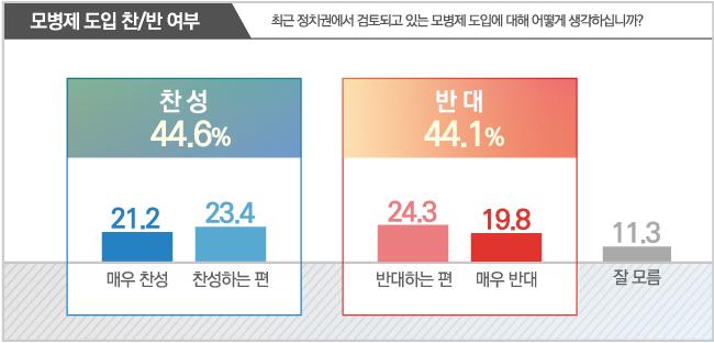 데일리안이 알앤써치에 의뢰해 11~12일 설문한 결과에 따르면, 모병제 찬성은 44.5%, 반대는 44.1%로 오차범위 내에서 초박빙이었다. ⓒ데일리안