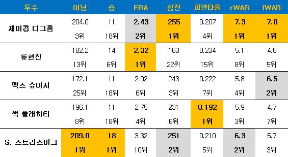 사이영상 1~5위 투수들의 주요 성적. ⓒ 데일리안 스포츠