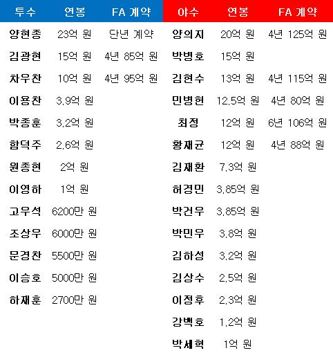 한국야구대표팀 연봉. ⓒ 데일리안 스포츠