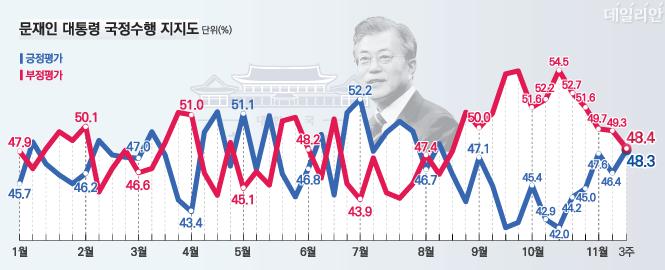 데일리안이 여론조사 전문기관 알앤써치에 의뢰해 실시한 11월 셋째주 정례조사에 따르면 문재인 대통령의 국정지지율은 지난주 보다 1.9%포인트 오른 48.3%로 나타났다.ⓒ알앤써치