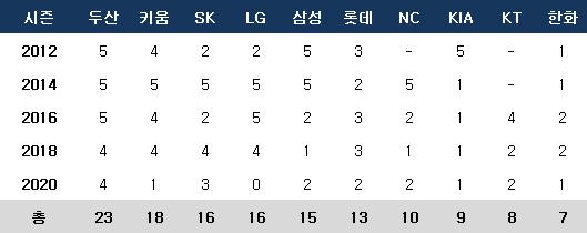 KBO 2차 드래프트 구단별 유출 현황. ⓒ 데일리안 스포츠