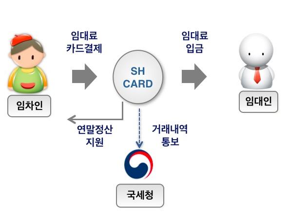 신한카드 월세 카드납 서비스 ⓒ금융위원회