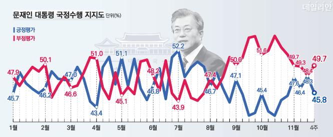 데일리안이 여론조사 전문기관 알앤써치에 의뢰해 실시한 11월 넷째주 정례조사에 따르면 문재인 대통령의 국정지지율은 45.8%로 지난주 보다 2.5%포인트 하락했다.ⓒ알앤써치